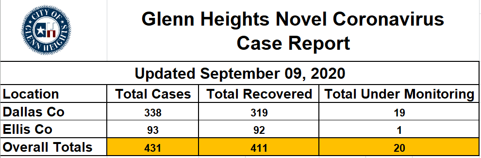 9.9.20 COVID-19 GH Case Count Table